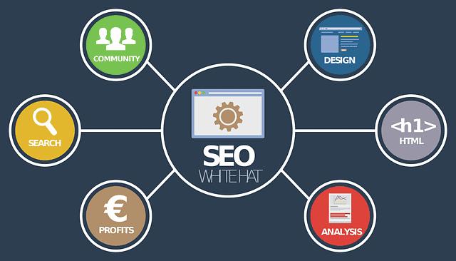 מה קידום אתרים ידרוש מכם?